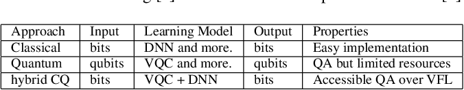Figure 2 for Decentralizing Feature Extraction with Quantum Convolutional Neural Network for Automatic Speech Recognition