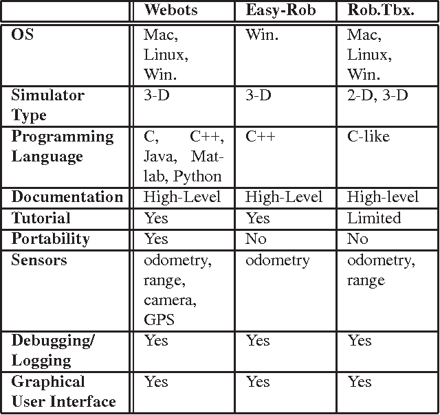 Table 1 from A survey and comparison of commercial and open-source