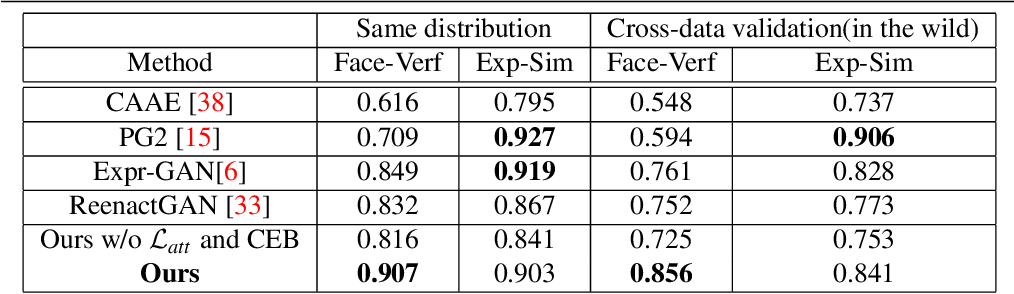 Figure 2 for An Efficient Integration of Disentangled Attended Expression and Identity FeaturesFor Facial Expression Transfer andSynthesis