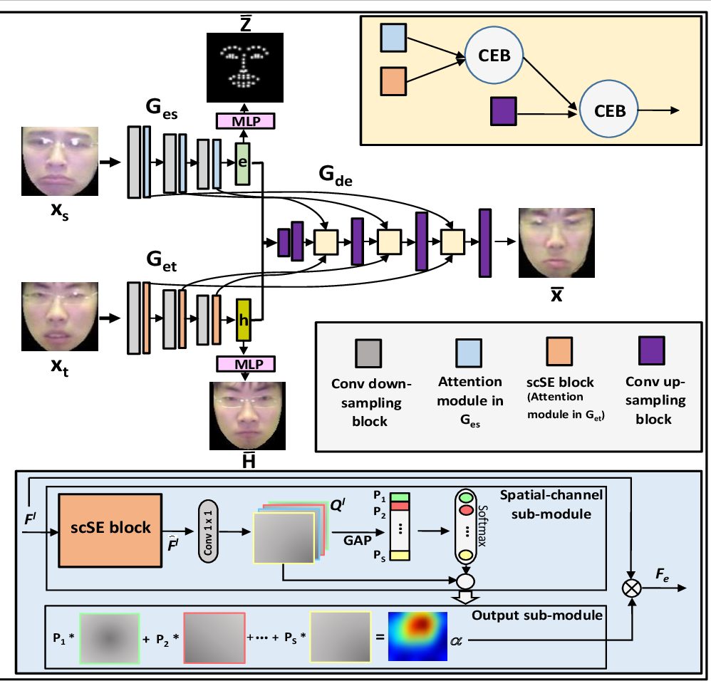 Figure 1 for An Efficient Integration of Disentangled Attended Expression and Identity FeaturesFor Facial Expression Transfer andSynthesis