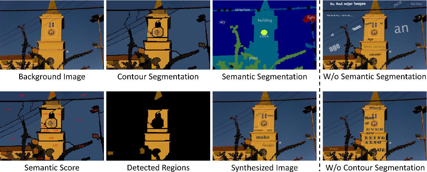 Figure 3 for Scene Text Synthesis for Efficient and Effective Deep Network Training