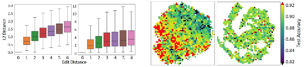 Figure 4 for Does Unsupervised Architecture Representation Learning Help Neural Architecture Search?