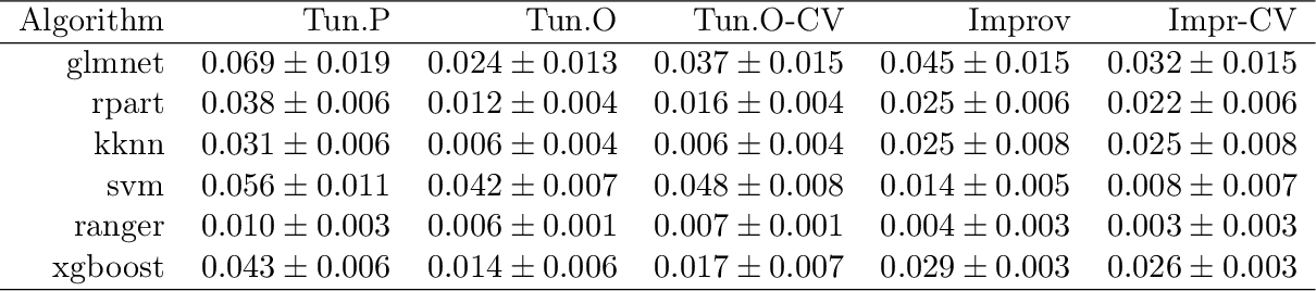 Figure 3 for Tunability: Importance of Hyperparameters of Machine Learning Algorithms