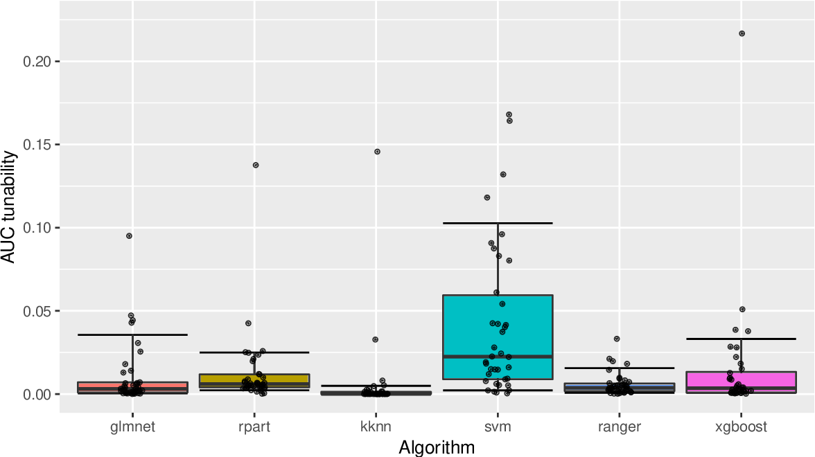 Figure 4 for Tunability: Importance of Hyperparameters of Machine Learning Algorithms