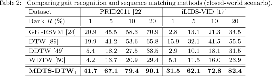 Figure 4 for Person Re-Identification by Unsupervised Video Matching