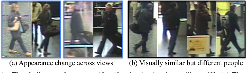 Figure 1 for Person Re-Identification by Unsupervised Video Matching