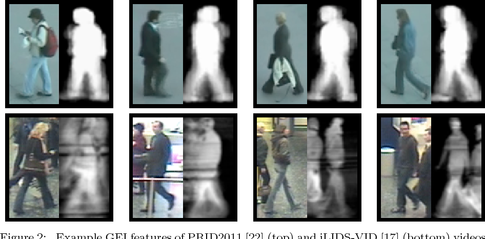 Figure 3 for Person Re-Identification by Unsupervised Video Matching