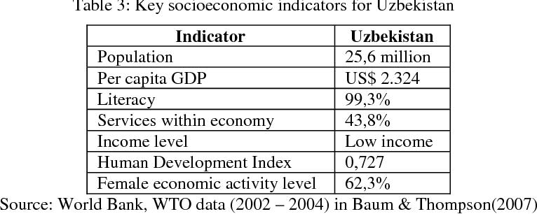 PDF] FDI in Central Asia: Uzbekistan - Semantic Scholar