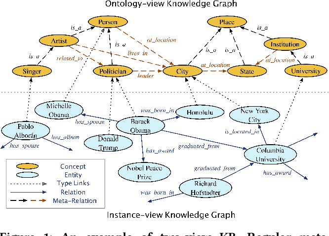 Figure 1 for Universal Representation Learning of Knowledge Bases by Jointly Embedding Instances and Ontological Concepts