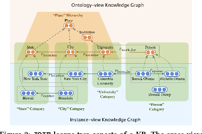Figure 3 for Universal Representation Learning of Knowledge Bases by Jointly Embedding Instances and Ontological Concepts
