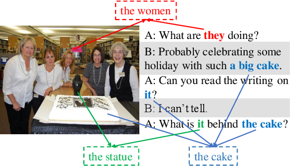 Figure 1 for What You See is What You Get: Visual Pronoun Coreference Resolution in Dialogues