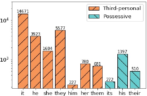 Figure 3 for What You See is What You Get: Visual Pronoun Coreference Resolution in Dialogues