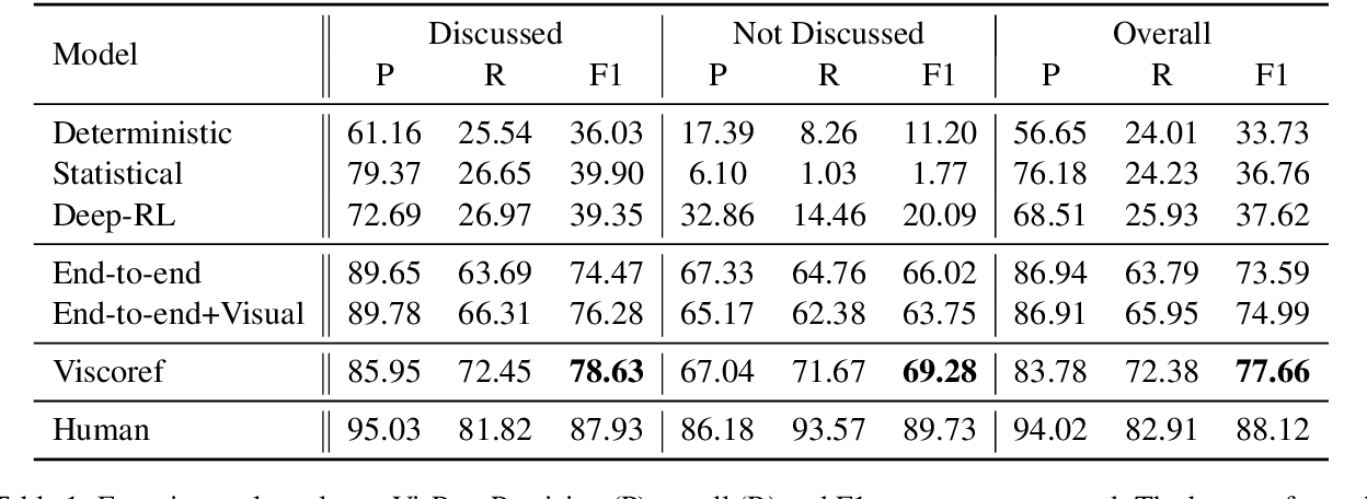 Figure 2 for What You See is What You Get: Visual Pronoun Coreference Resolution in Dialogues