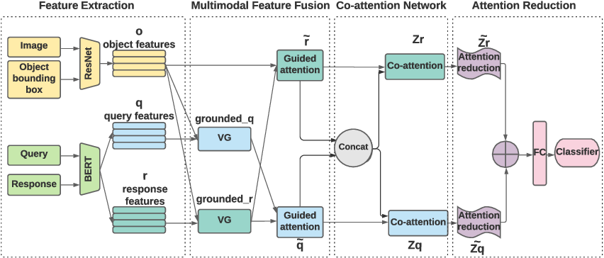 Figure 3 for Interpretable Visual Understanding with Cognitive Attention Network