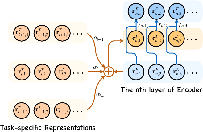 Figure 3 for Acquiring Knowledge from Pre-trained Model to Neural Machine Translation