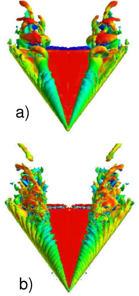 Figure 4: Instantaneous solutions showing an iso  surface of vorticity magnitude colored by pressure for a) the baseline grid and b) the AMR grid ..