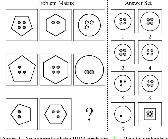 Figure 1 for Solving Raven's Progressive Matrices with Neural Networks