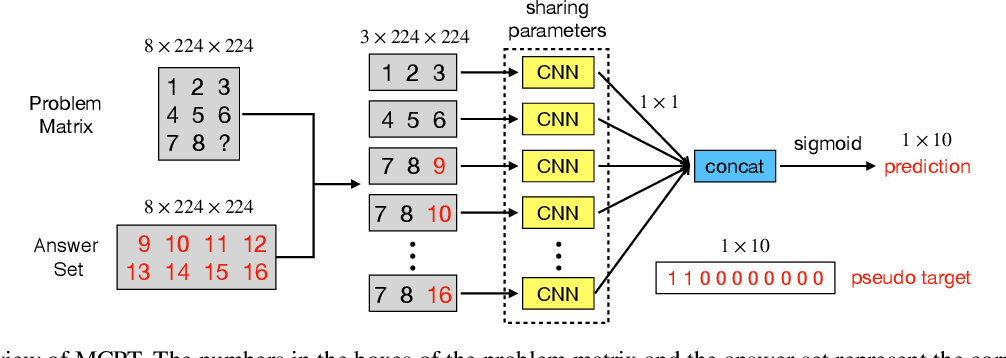 Figure 4 for Solving Raven's Progressive Matrices with Neural Networks