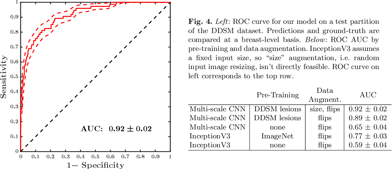 Figure 4 for A Multi-Scale CNN and Curriculum Learning Strategy for Mammogram Classification