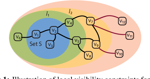 Figure 1 for Information Gathering in Networks via Active Exploration