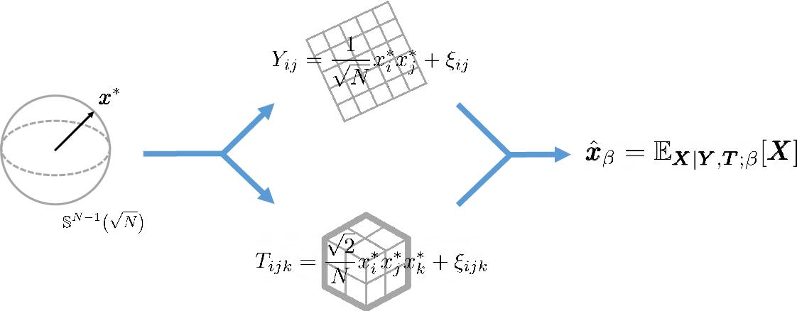 Figure 1 for Thresholds of descending algorithms in inference problems