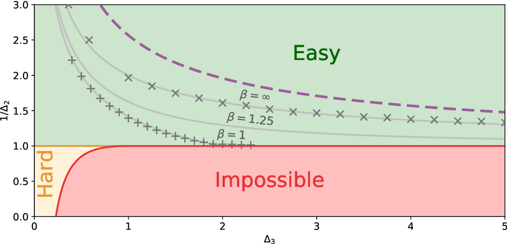 Figure 2 for Thresholds of descending algorithms in inference problems