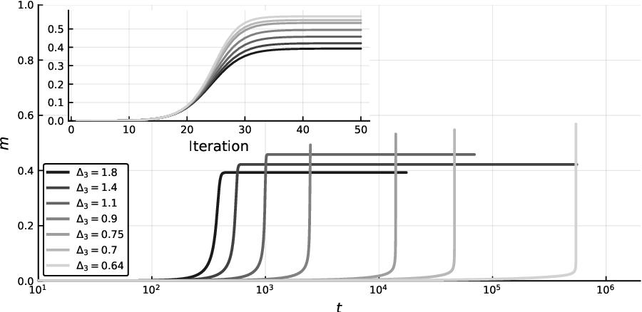 Figure 3 for Thresholds of descending algorithms in inference problems
