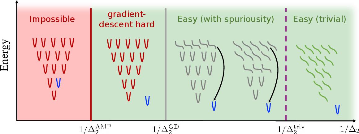 Figure 4 for Thresholds of descending algorithms in inference problems