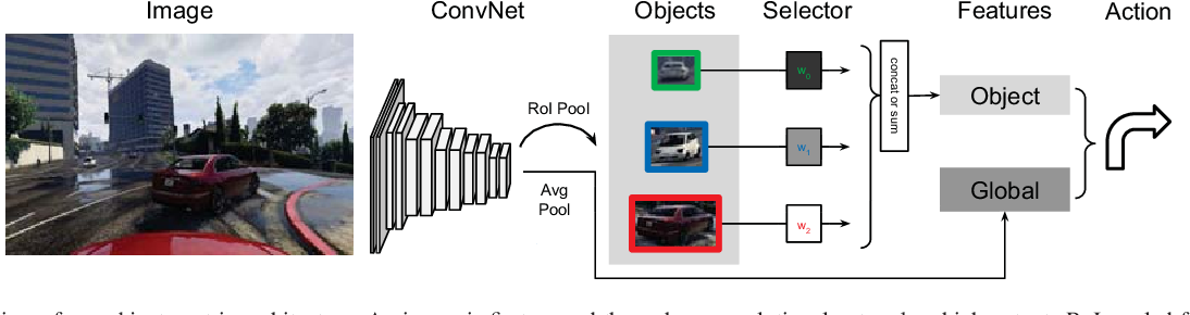 Figure 2 for Deep Object-Centric Policies for Autonomous Driving