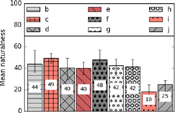 PDF] Polyglot speech generation with WaveNet - Semantic Scholar