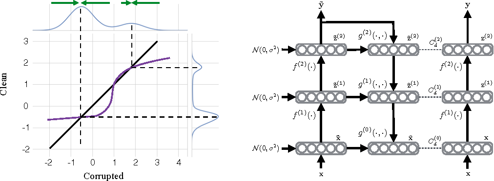 Figure 1 for Semi-Supervised Learning with Ladder Networks