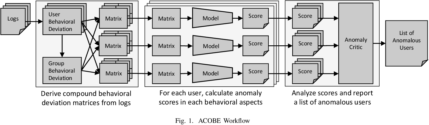 Figure 1 for Time-Window Group-Correlation Support vs. Individual Features: A Detection of Abnormal Users