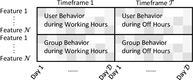 Figure 2 for Time-Window Group-Correlation Support vs. Individual Features: A Detection of Abnormal Users