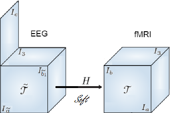 Figure 3 for Early soft and flexible fusion of EEG and fMRI via tensor decompositions