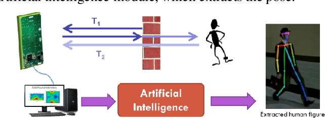 Figure 1 for The Sixth Sense with Artificial Intelligence: An Innovative Solution for Real-Time Retrieval of the Human Figure Behind Visual Obstruction