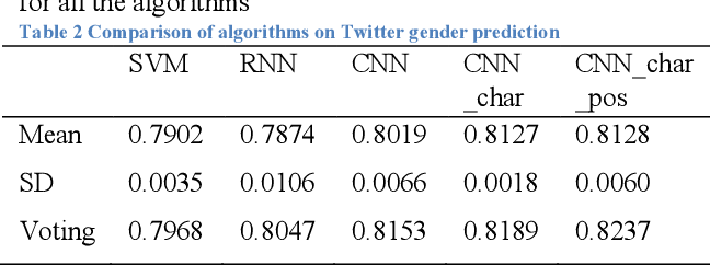 Figure 3 for Exploring difference in public perceptions on HPV vaccine between gender groups from Twitter using deep learning