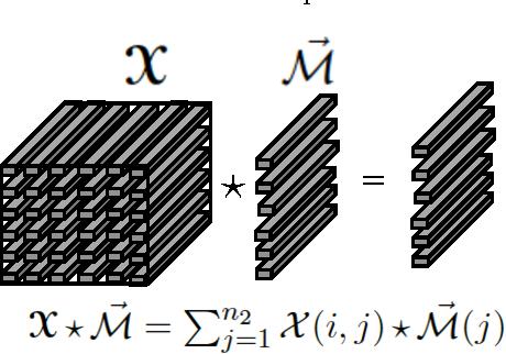 Figure 1 for An algorithm for online tensor prediction