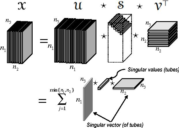 Figure 2 for An algorithm for online tensor prediction