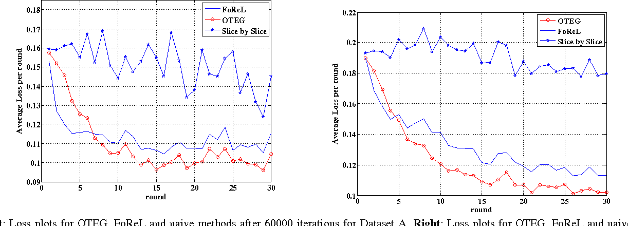 Figure 3 for An algorithm for online tensor prediction