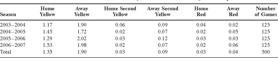 Table 2 from Favoritism and Referee Bias in European Soccer