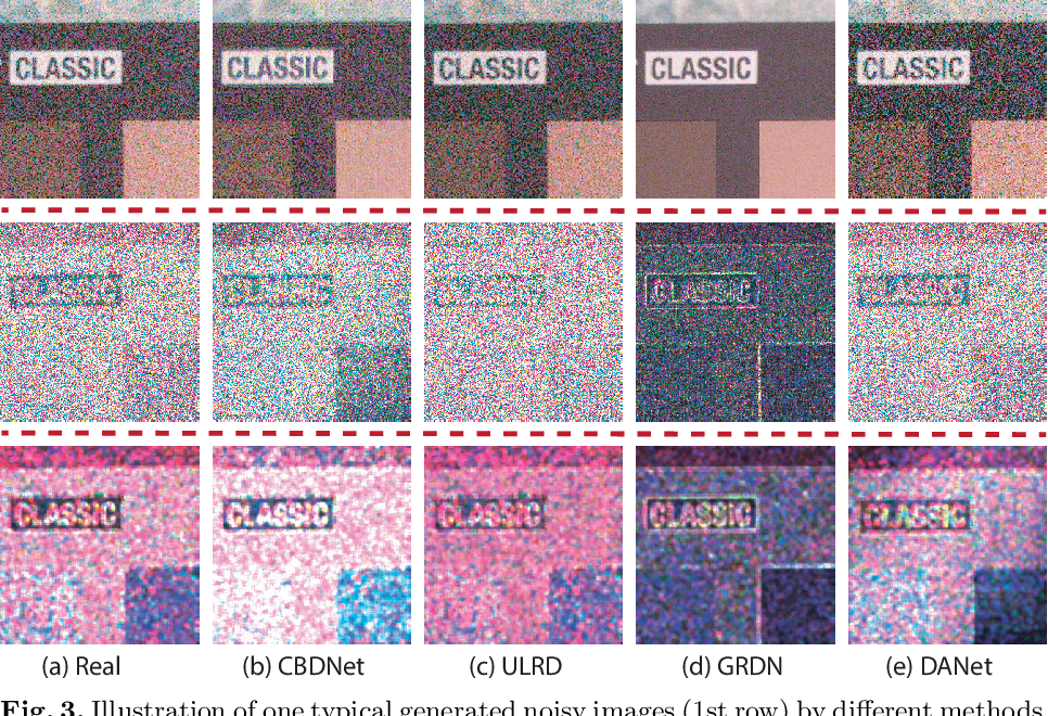 Figure 4 for Dual Adversarial Network: Toward Real-world Noise Removal and Noise Generation