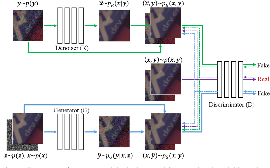 Figure 1 for Dual Adversarial Network: Toward Real-world Noise Removal and Noise Generation