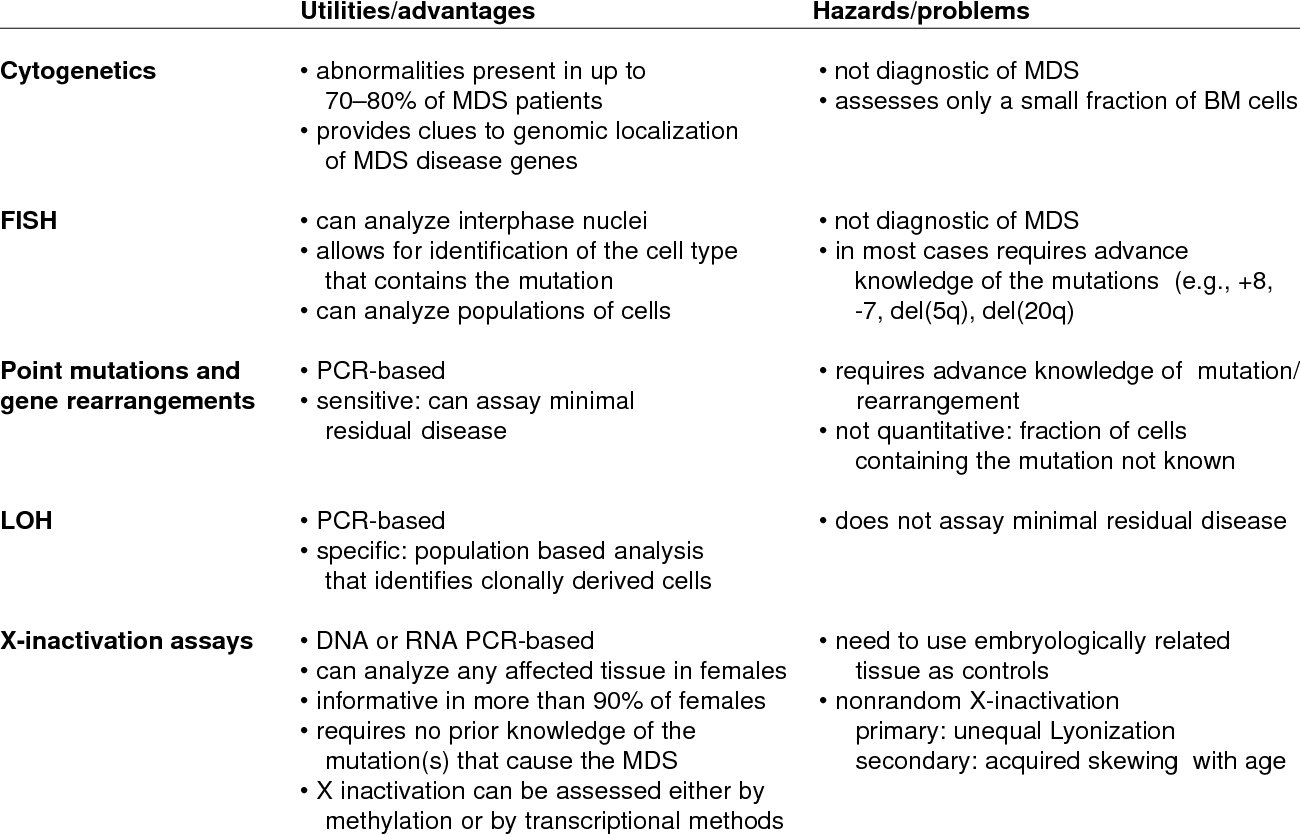 Table 1 From Myelodysplastic Syndrome Semantic Scholar Types Of White Blood Cells Diagram Syndromes Treatment Utilities And Hazards Various Methods Clonality Determination In Mds
