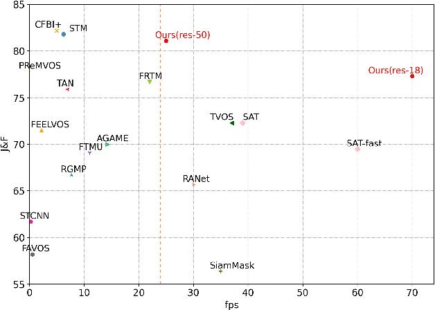 Figure 1 for SwiftNet: Real-time Video Object Segmentation