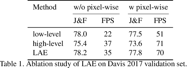 Figure 2 for SwiftNet: Real-time Video Object Segmentation