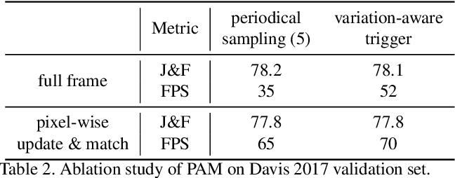 Figure 4 for SwiftNet: Real-time Video Object Segmentation