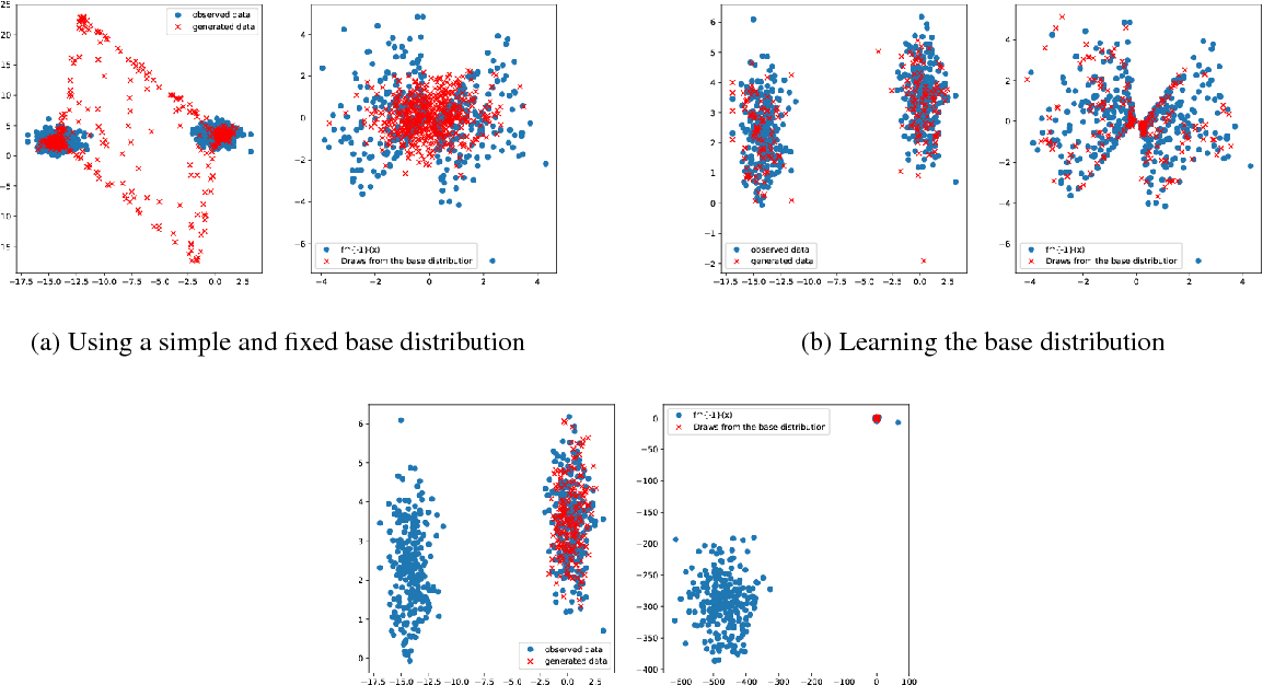 Figure 1 for Learning the Base Distribution in Implicit Generative Models
