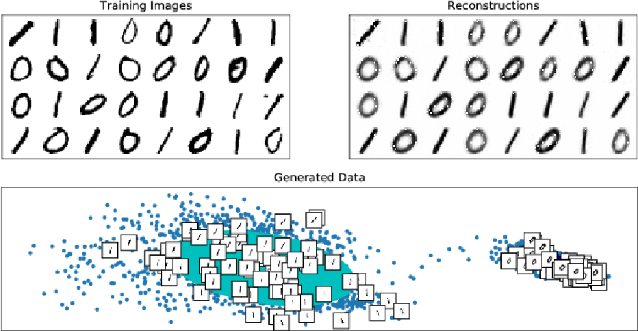Figure 3 for Learning the Base Distribution in Implicit Generative Models