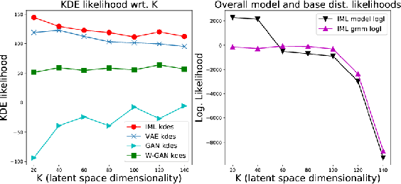 Figure 4 for Learning the Base Distribution in Implicit Generative Models