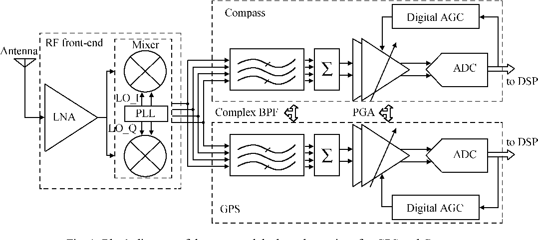 figure 1 from a fully integrated frequency synthesizer for a dual